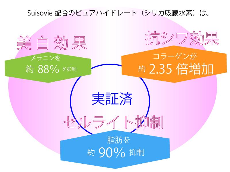 Suisovieの水素商品の水素の効果
