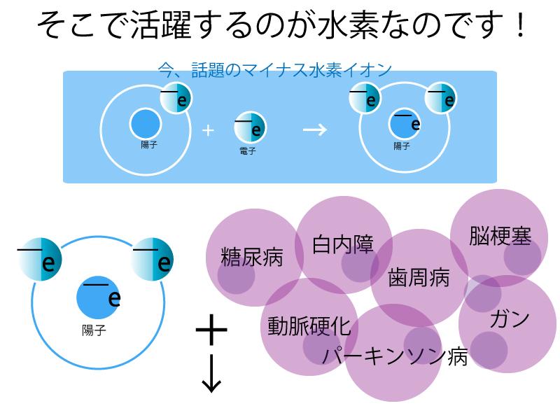 水素と活性酸素
