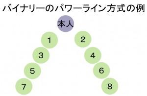 バイナリーのパワーライン方式の例
